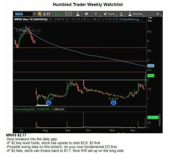 humbled trader weekly watchlist