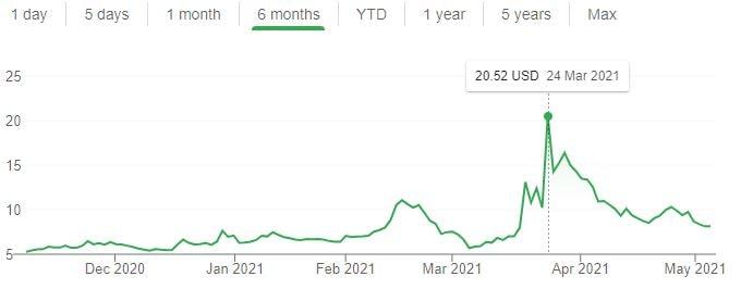 Wisekey stock chart